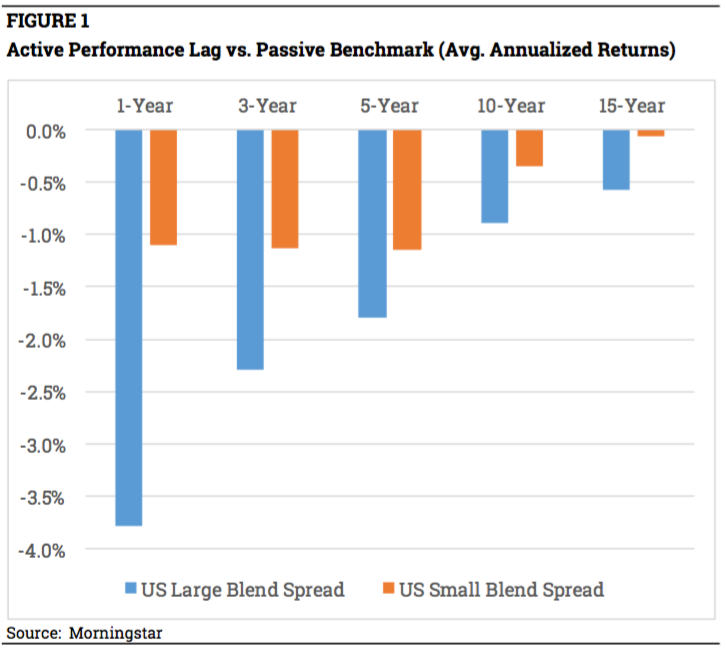 fig-1-active-passive-spreads