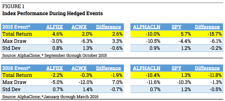 fig-1-index-during-hedge